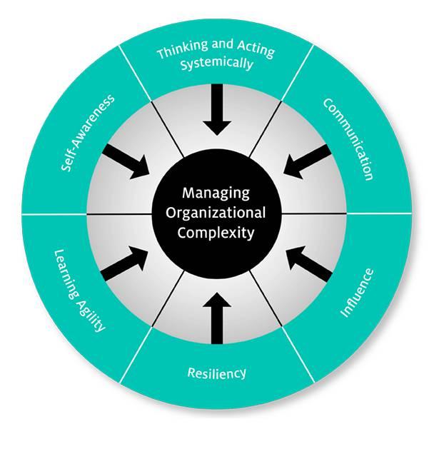 creative-leadership